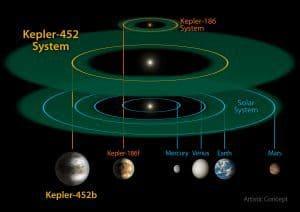 Kepler 452b_system_comparison