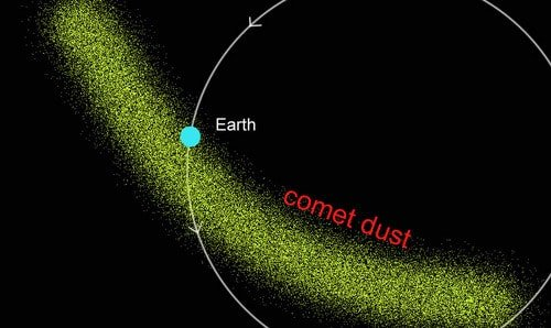 Earth orbits through comet dust left behind creating meteor showers.