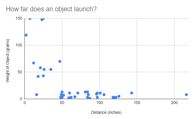 data of how mass affects projectile motion of a catapult